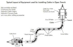 Cable Laying & Pulling - Installing LV-HV Cable In Trench