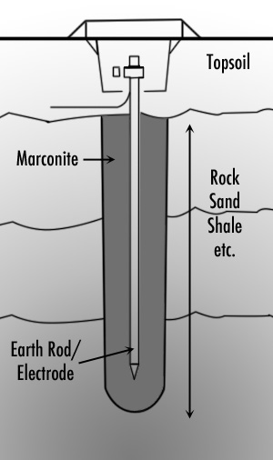 Bentonite Marconite Earthing Compounds Bentonite Compound