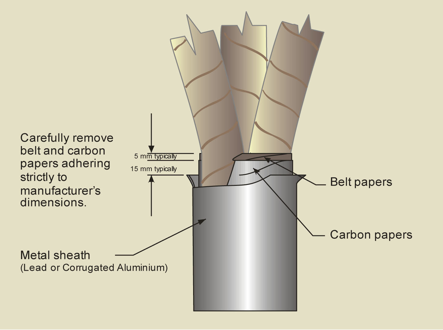 Stress Control On Medium Voltage Paper Belted Cables