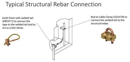Earthing - Typical Structural Rebar Connection