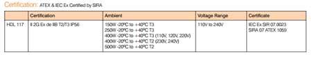 Hadar HDL117 - Zone 1 Hazardous Area Floodlight Certification (ATEX IECEx)