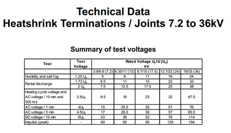 Heat Shrink Cable Joints & Terminations Testing