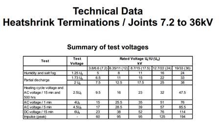33kv Termination Heat Shrink Termination Kits Polymeric