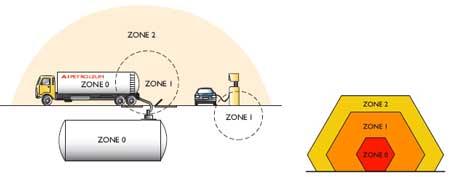 Hazardous Area Cable Glands
