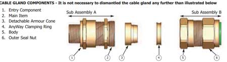CMP E2FW Cable Glands