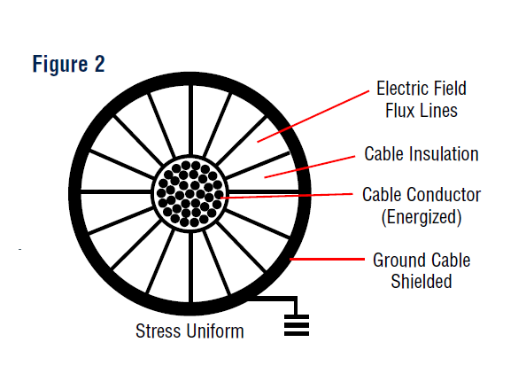 what is electrical stress