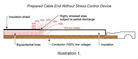 Cable Terminations 11kV 33kV
