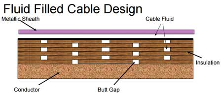 HV Cable Design