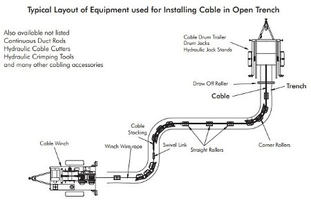 jha of cable laying and pulling Cable preparation and pulling h pulling tic cables asp issue 1 n al, outside lay is layers the ta as it moves th.