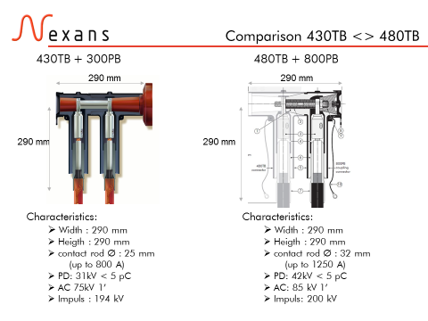 Nexans Euromold 480TB Interface C Tee Connector - 430TB vs 480TB Comparison