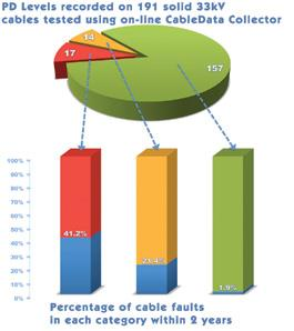 Figure 6 Results from CableData Collector Testing of 33kV Cables