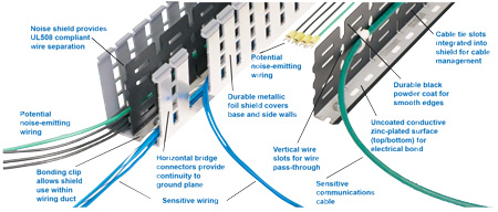 Panduit PanelMax Shielded Wiring Duct and Noise Shield