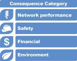 Consequence categories for which consequences of failure are evaluated
