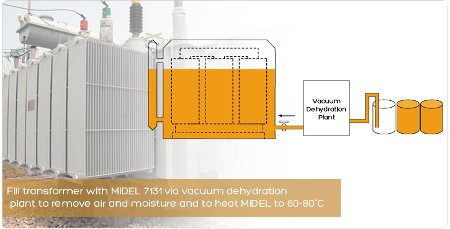 Fill transformer with MIDEL 7131 via vacuum dehydration plant to remove air and moisture and to heat MIDEL to 60-80�C